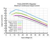 9V, 5A Step-Down Voltage Regulator D36V50F9 Pololu 4094