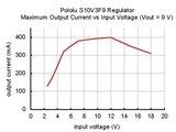 9V Step-Up/Step-Down Voltage Regulator S10V3F9 Pololu 2095_8