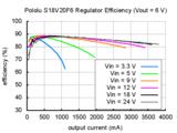 6V Step-Up/Step-Down Voltage Regulator S18V20F6 Pololu 2575_8