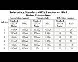 Solarbotics RM2 (high-power motor for GM2/3/8/9) Pololu 611
