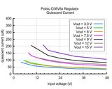 9V, 600mA Step-Down spanningsregelaar D36V6F9 Pololu 3795