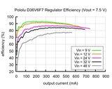 7,5V, 600mA Step-Down spanningsregelaar D36V6F7 Pololu 3794