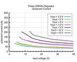 5V, 600mA Step-Down spanningsregelaar D36V6F5 Pololu 3792
