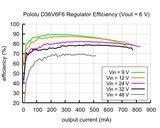 3.3V, 600mA Step-Down Spanningsregelaar D36V6F3 Pololu 3791