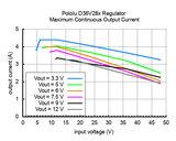 A3.3V, 3.6A Step-Down Voltage Regulator D36V28F3 Pololu 3781