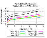 6V, 2.7A Step-Down Voltage Regulator D36V28F6 Pololu 3783